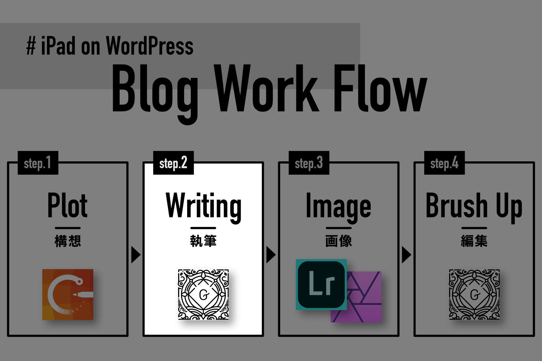 iPadでブログ更新するワークフロー。Step2