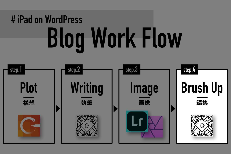 iPadでブログ更新するワークフロー。Step4