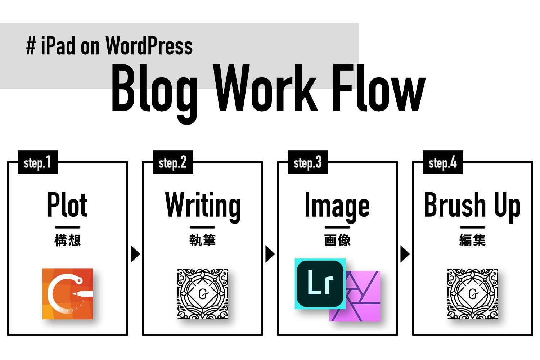 【#iPadでWordPress】iPadでブログ更新するワークフロー。4ステップの工程を紹介。